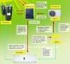 solar codes for universal remote for air conditioners